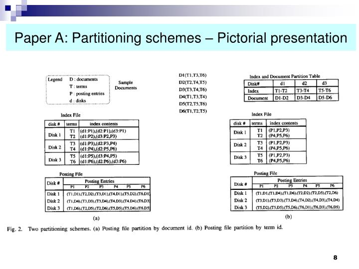 Paper A: Partitioning schemes – Pictorial presentation