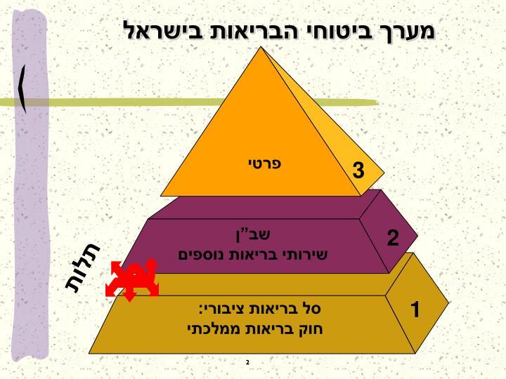 מערך ביטוחי הבריאות בישראל