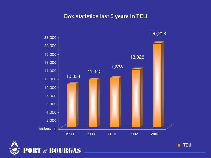 Box statistics last 5 years in TEU