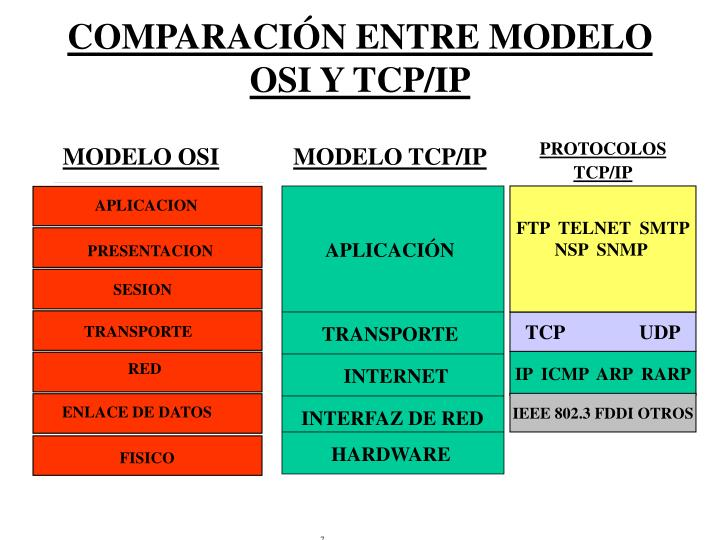 Comparaci n entre modelo osi y tcp ip