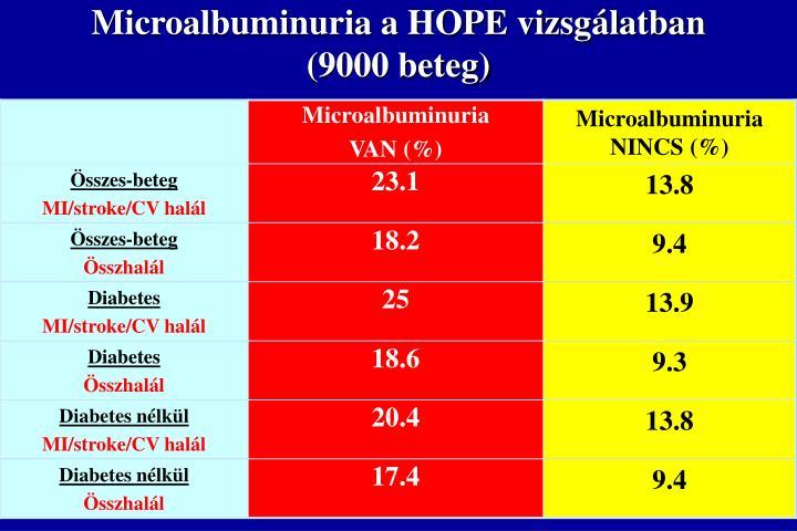 Microalbuminuria a HOPE vizsgálatban