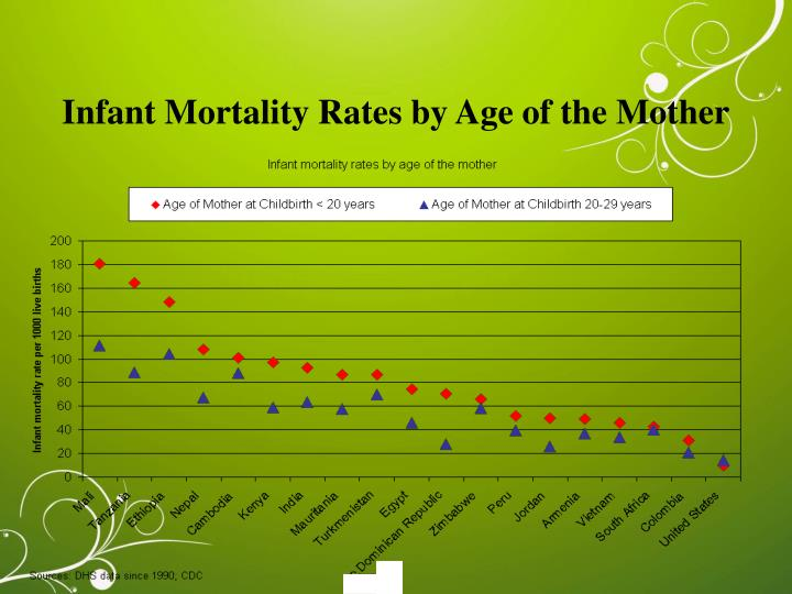 Infant Mortality Rates by Age of the Mother
