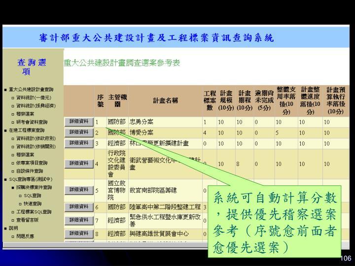 系統可自動計算分數,提供優先稽察選案參考(序號愈前面者愈優先選案)