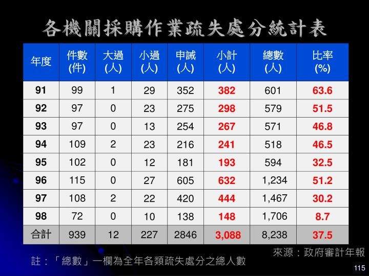 各機關採購作業疏失處分統計表