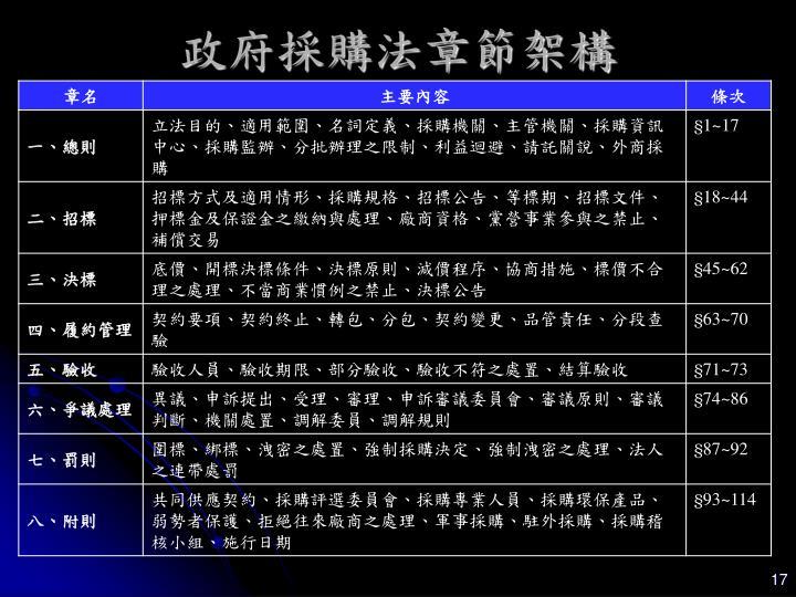 政府採購法章節架構
