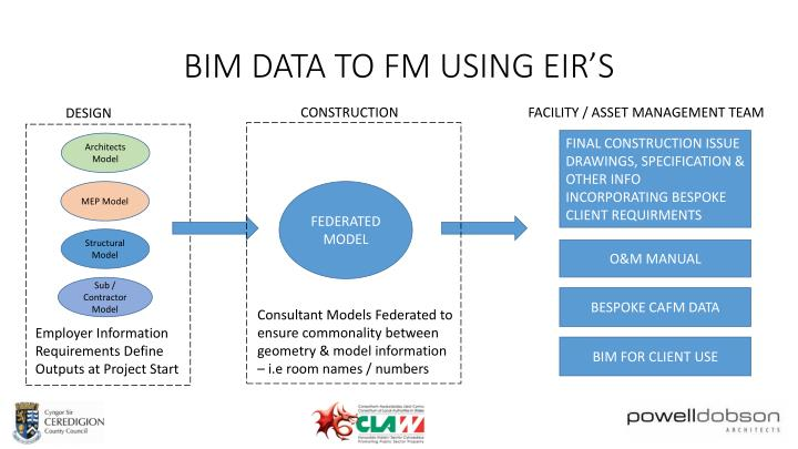 BIM DATA TO FM USING EIR