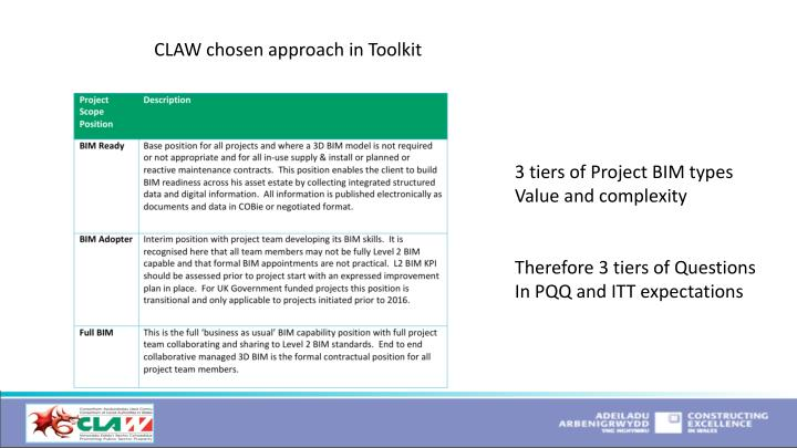 CLAW chosen approach in Toolkit
