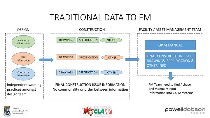 TRADITIONAL DATA TO FM