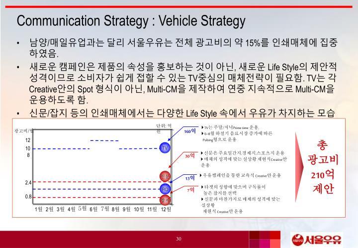 Communication Strategy : Vehicle Strategy
