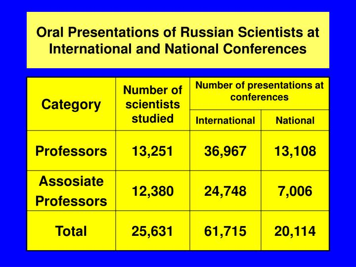Oral Presentations of Russian Scientists at International and National Conferences