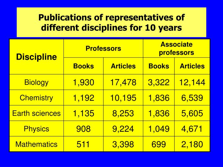 Publications of representatives of different disciplines for 10 years