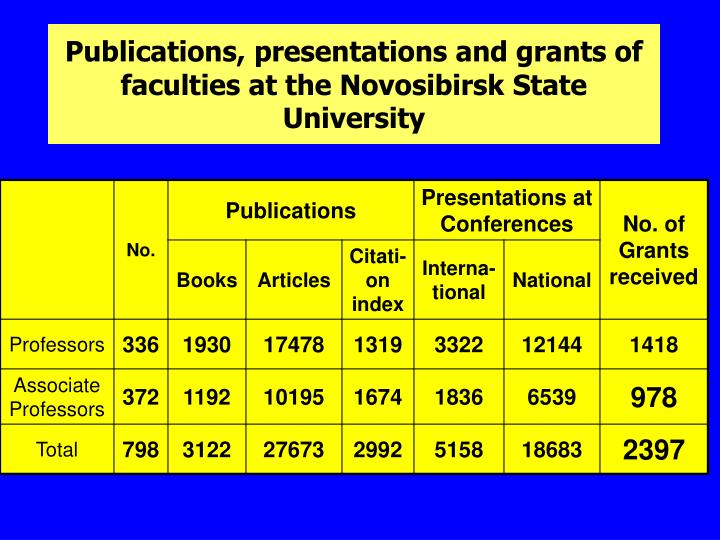 Publications, presentations and grants of faculties at the Novosibirsk State University