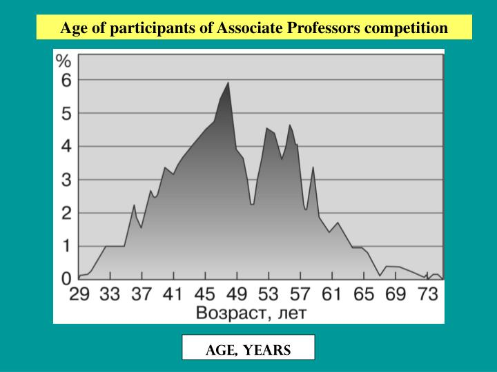 Age of participants of Associate Professors competition