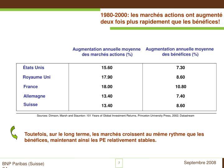 1980-2000: les marchés actions ont augmenté
