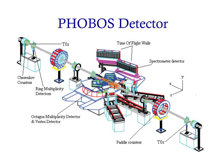 PHOBOS Detector