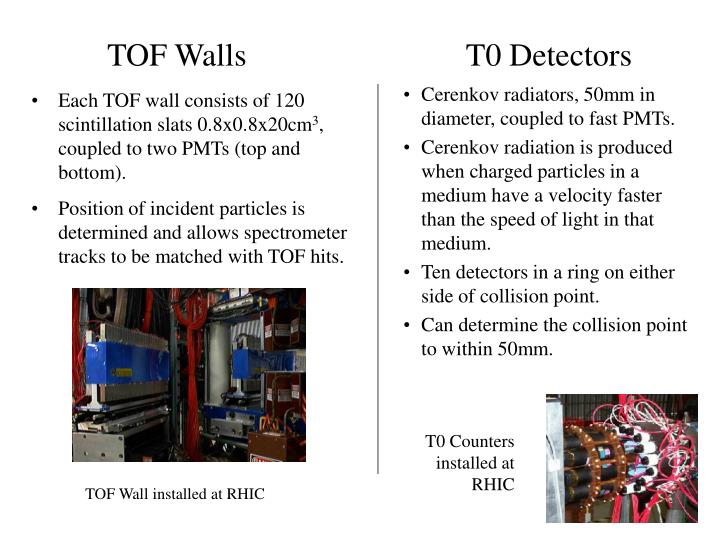 Each TOF wall consists of 120 scintillation slats 0.8x0.8x20cm