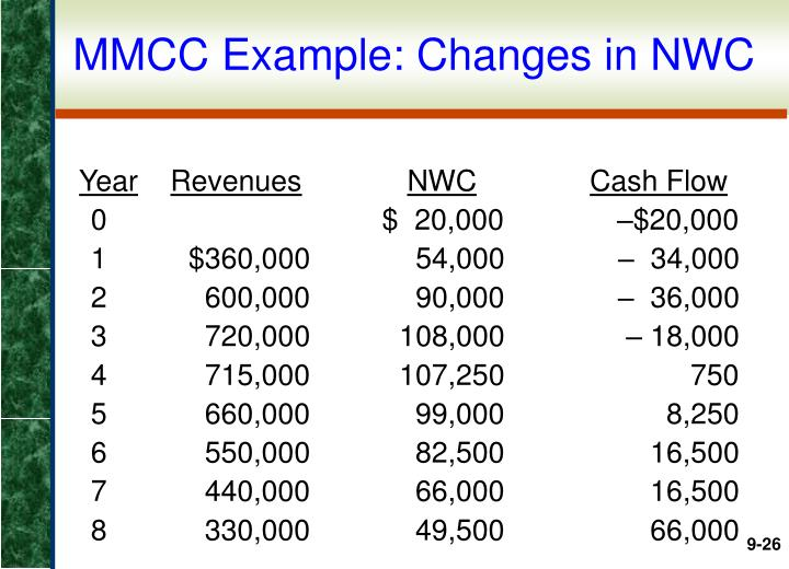 MMCC Example: Changes in NWC
