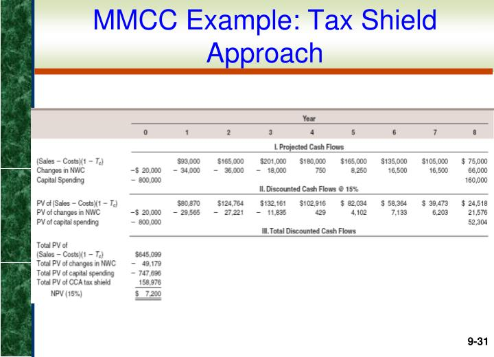 MMCC Example: Tax Shield Approach