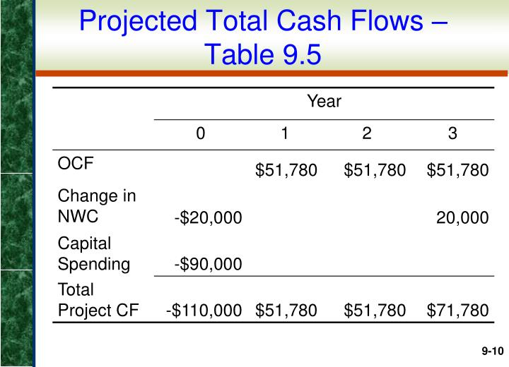 Projected Total Cash Flows –