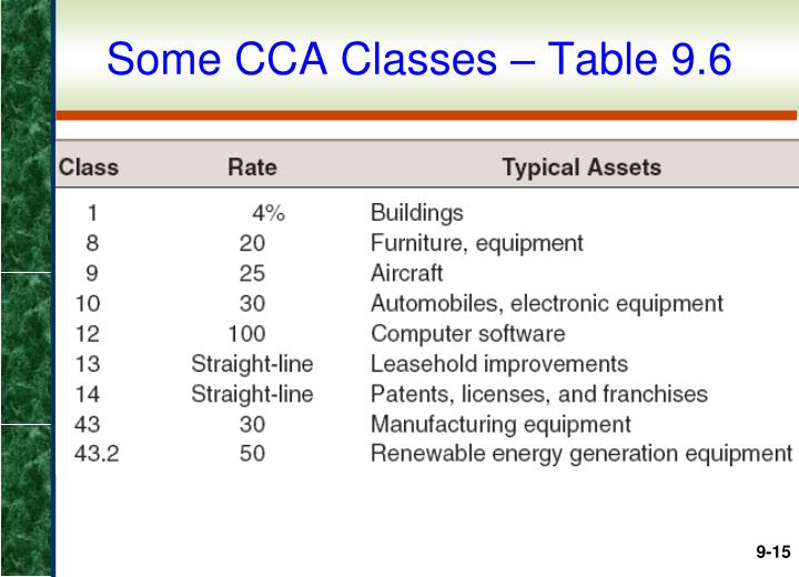 Some CCA Classes – Table 9.6