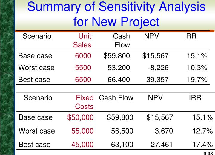 Summary of Sensitivity Analysis for New Project