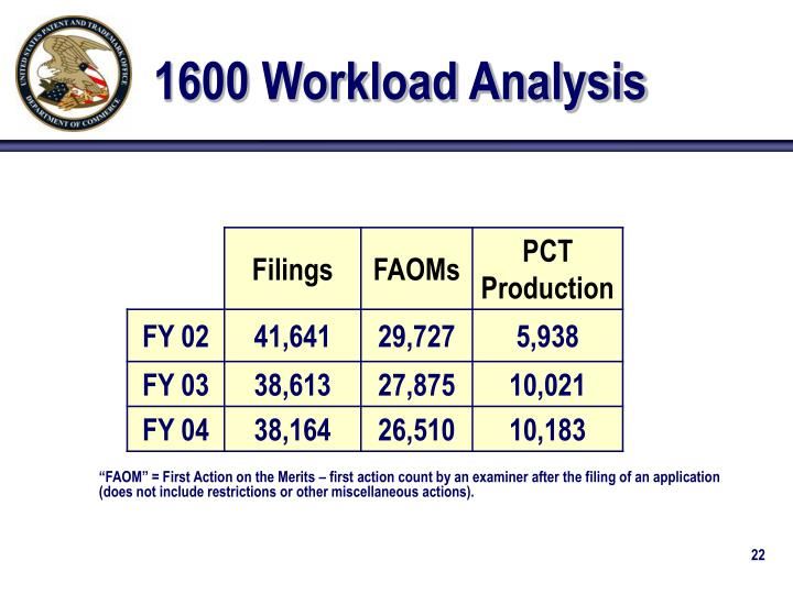 1600 Workload Analysis