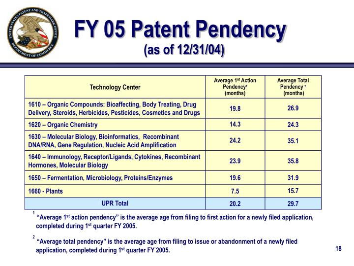 FY 05 Patent Pendency