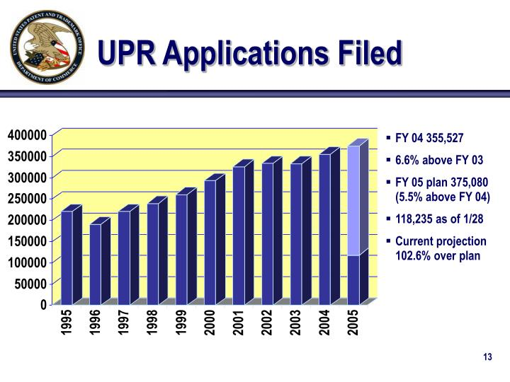 UPR Applications Filed