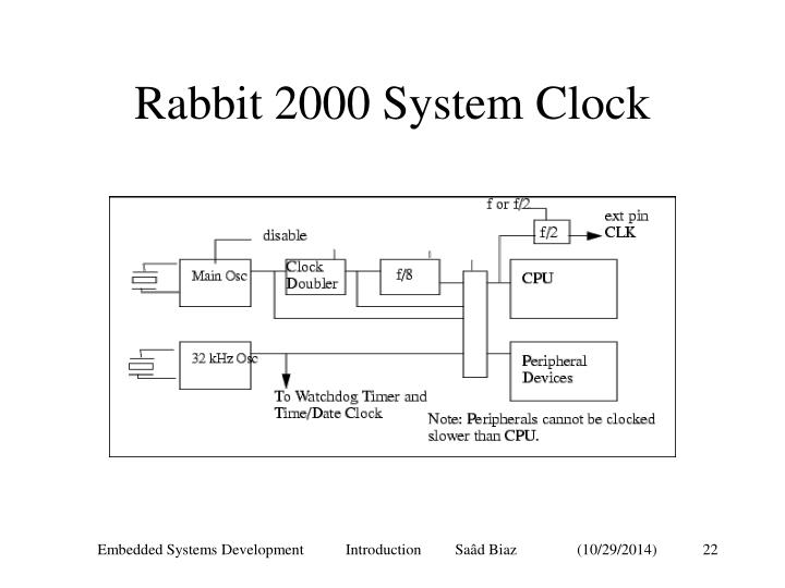 Rabbit 2000 System Clock