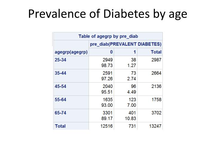 Prevalence of Diabetes by
