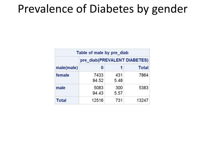 Prevalence of Diabetes by gender