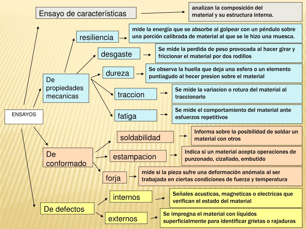 Ppt Propiedades De Los Materiales Powerpoint Presentation