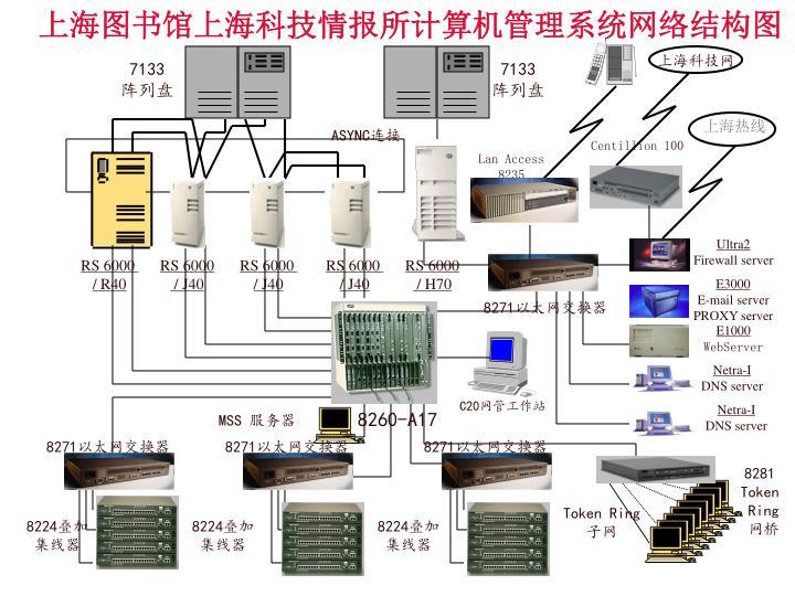 上海图书馆上海科技情报所计算机管理系统网络结构图