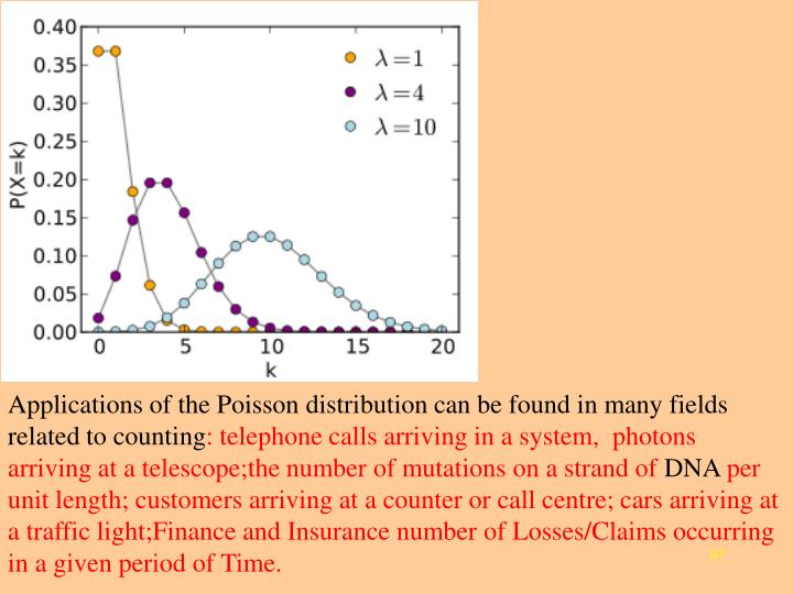 Applications of the Poisson distribution can be found in many fields related to counting