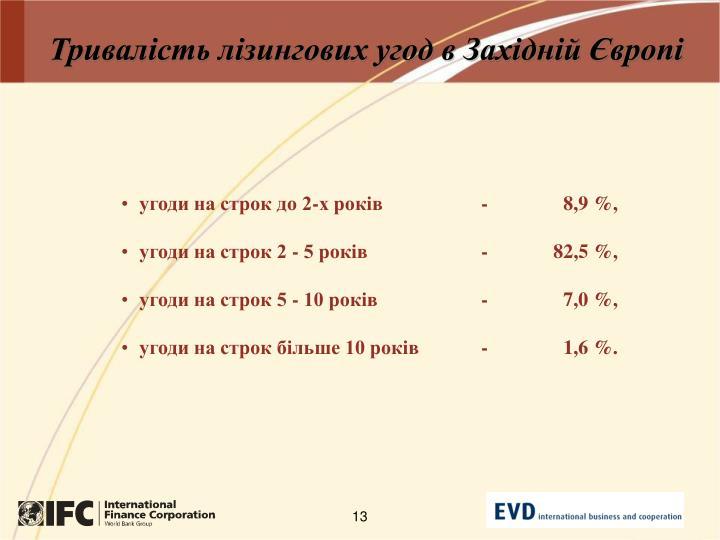 Тривалість лізингових угод в Західній Європі
