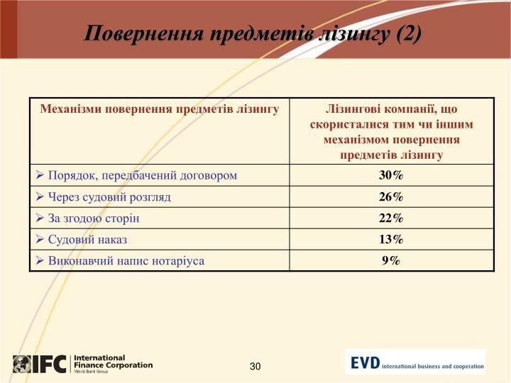 Повернення предметів лізингу (2)