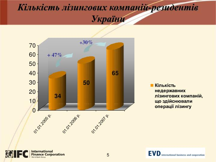 Кількість лізингових компаній-резидентів України