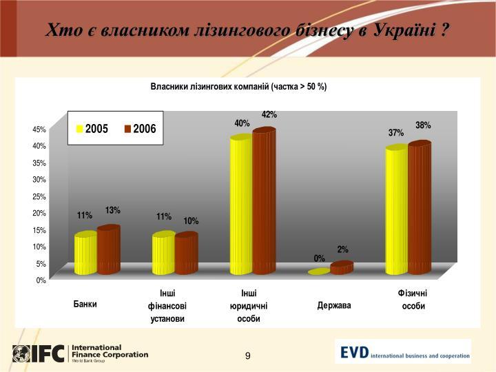 Хто є власником лізингового бізнесу в Україні
