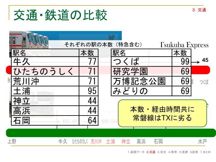 それぞれの駅の本数(特急含む)