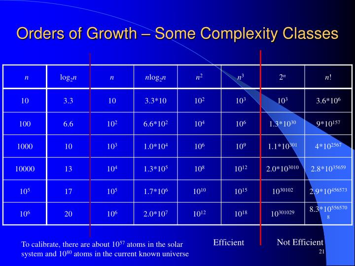 Orders of Growth – Some Complexity Classes