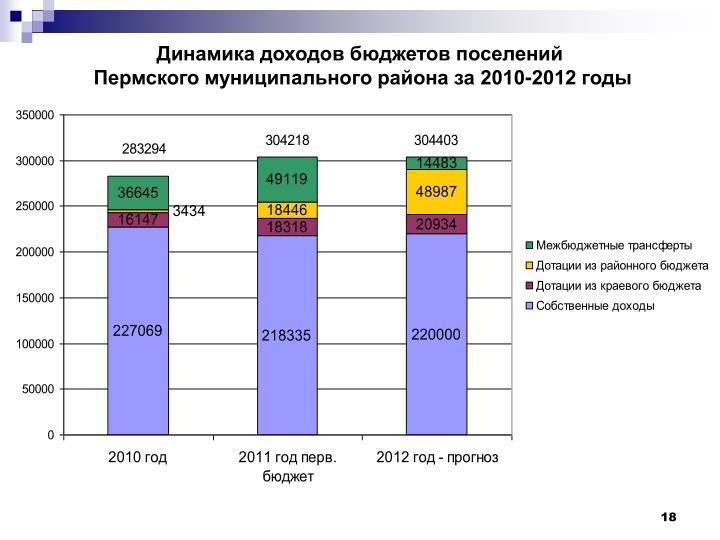 Динамика доходов бюджетов поселений