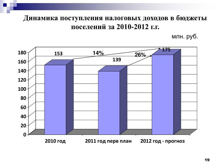 Динамика поступления налоговых доходов в бюджеты поселений за 2010-2012 г.г.