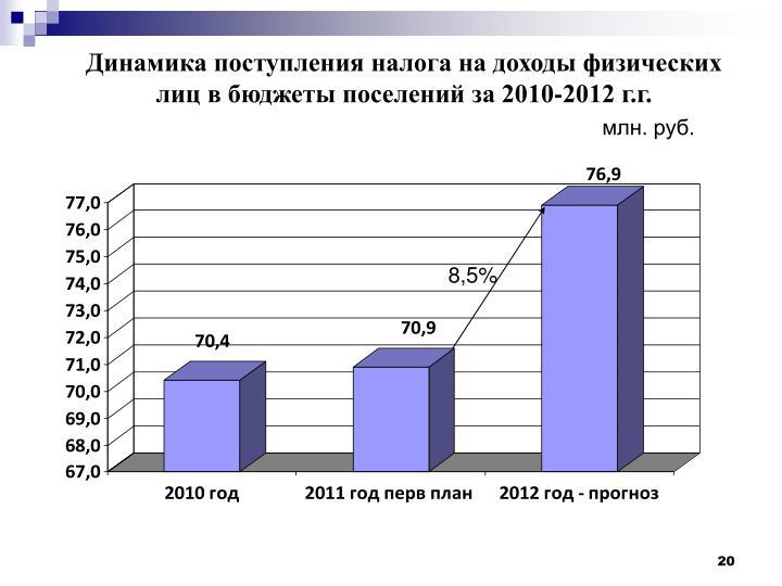 Динамика поступления налога на доходы физических лиц в бюджеты поселений за 2010-2012 г.г.