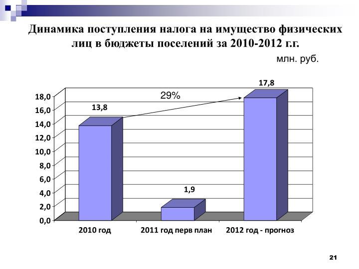 Динамика поступления налога на имущество физических лиц в бюджеты поселений за 2010-2012 г.г.