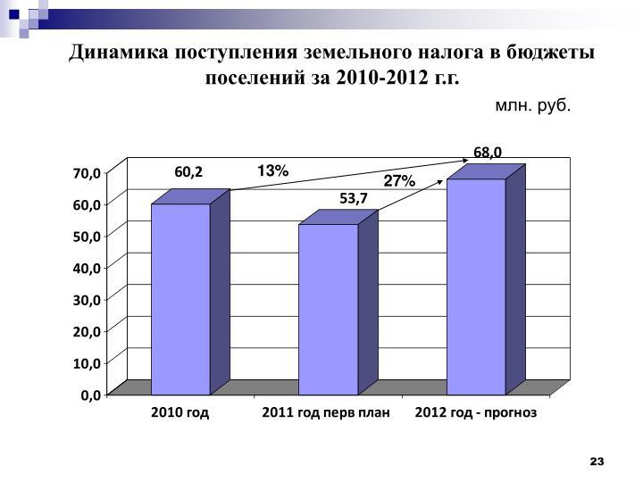 Динамика поступления земельного налога в бюджеты поселений за 2010-2012 г.г.