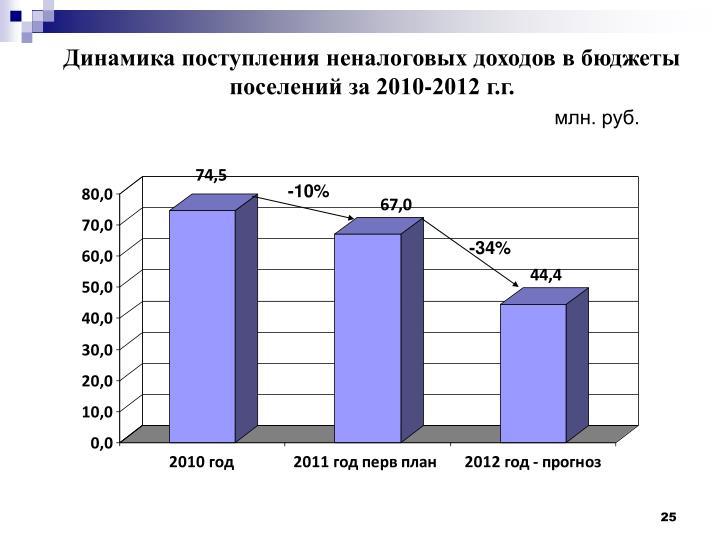 Динамика поступления неналоговых доходов в бюджеты поселений за 2010-2012 г.г.