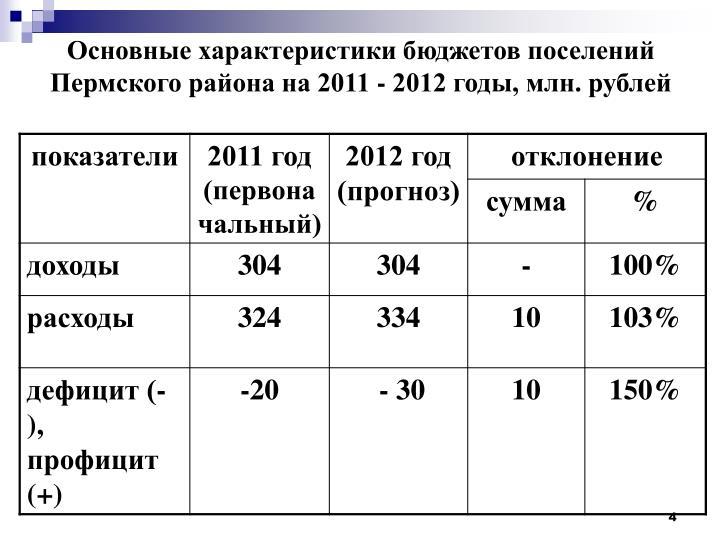 Основные характеристики бюджетов поселений Пермского района на 2011 - 2012 годы, млн. рублей