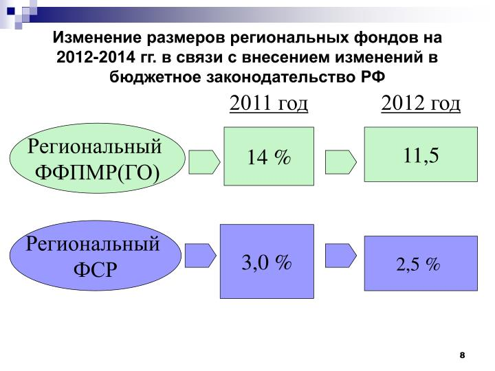 Изменение размеров региональных фондов на 2012-2014 гг. в связи с внесением изменений в бюджетное законодательство РФ