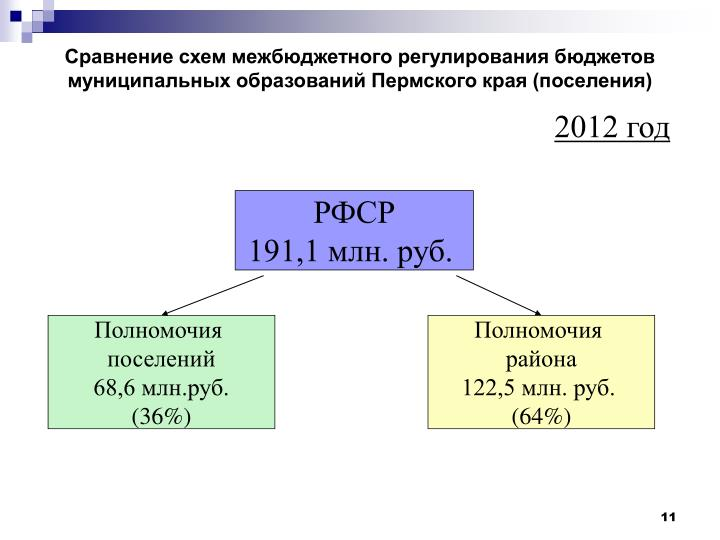 Сравнение схем межбюджетного регулирования бюджетов муниципальных образований Пермского края (поселения)