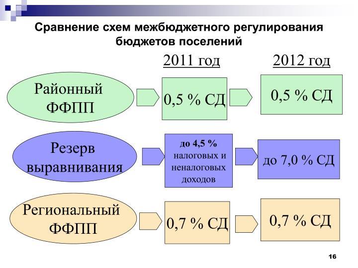 Сравнение схем межбюджетного регулирования бюджетов поселений